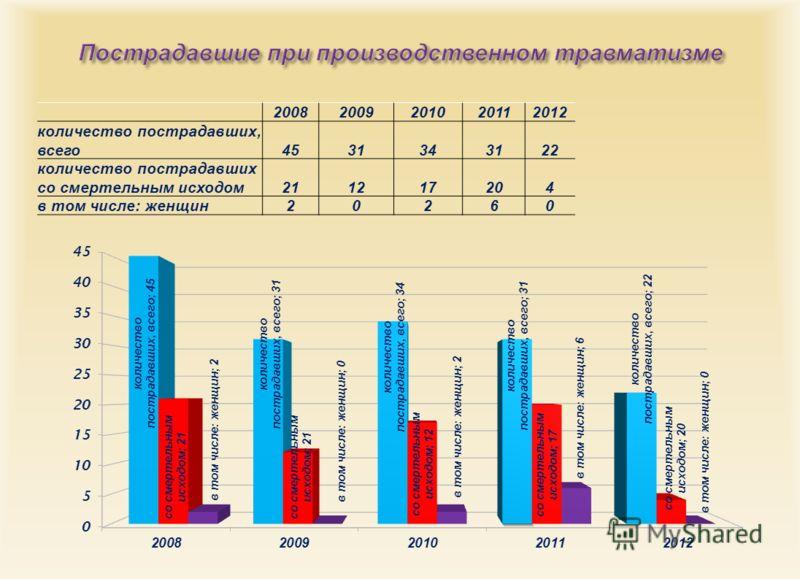 20082009201020112012 количество пострадавших, всего 4531343122 количество пострадавших со смертельным исходом 211217204 в том числе : женщин 20260