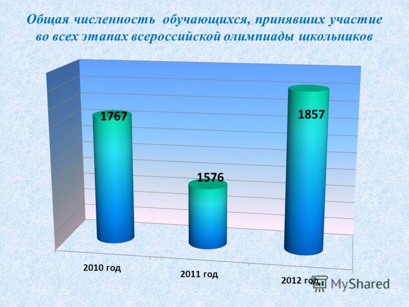 Общая численность обучающихся, принявших участие во всех этапах всероссийской олимпиады школьников