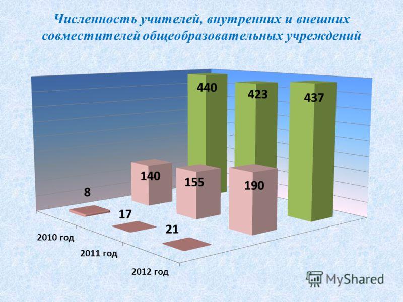 Численность учителей, внутренних и внешних совместителей общеобразовательных учреждений
