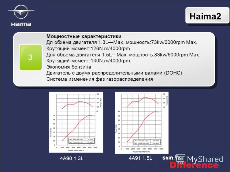 Haima2 3 Мощностные характеристики Дл обхема двигателя 1.3LMax. мощность:73kw/6000rpm Max. Крутящий момент:126N.m/4000rpm Для объема двигателя 1.5L-- Max. мощность:83kw/6000rpm Max. Крутящий момент:140N.m/4000rpm Экономия бензина Двигатель с двумя ра