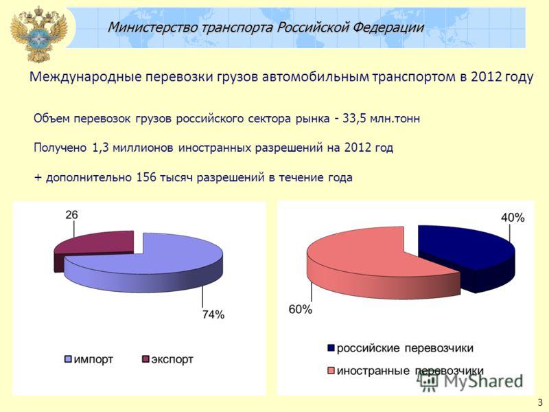 Министерство транспорта Российской Федерации Министерство транспорта Российской Федерации Международные перевозки грузов автомобильным транспортом в 2012 году 3 Объем перевозок грузов российского сектора рынка - 33,5 млн.тонн Получено 1,3 миллионов и