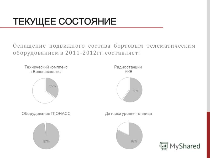 ТЕКУЩЕЕ СОСТОЯНИЕ Оснащение подвижного состава бортовым телематическим оборудованием в 2011-2012гг. составляет: