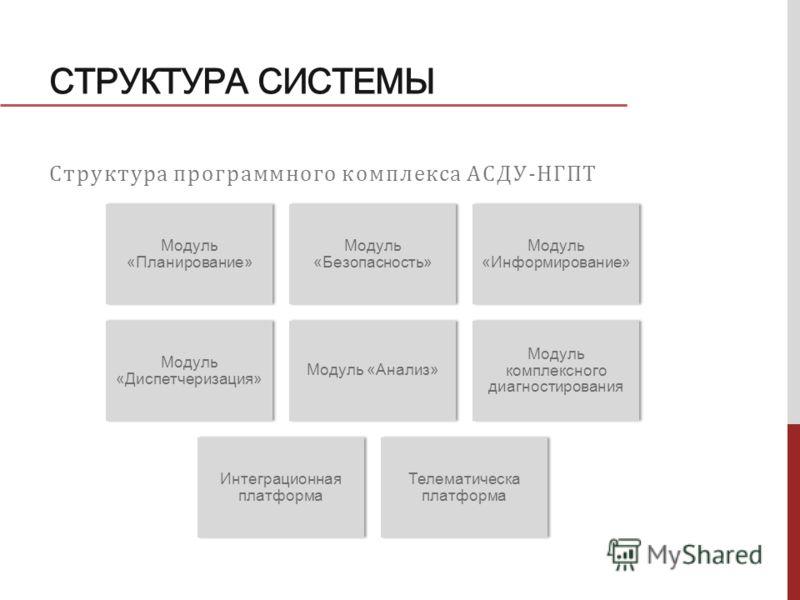СТРУКТУРА СИСТЕМЫ Структура программного комплекса АСДУ-НГПТ Модуль «Планирование» Модуль «Безопасность» Модуль «Информирование» Модуль «Диспетчеризация» Модуль «Анализ» Модуль комплексного диагностирования Интеграционная платформа Телематическа плат