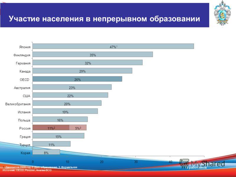 5% 3 47% 1 Япония 35%Финляндия 32%Германия 29%Канада 26%OECD 23%Австралия Корея 3020 8% 10 19% Россия 15%Греция 11% 40 22% Турция США 20%Великобритания 0 11% 2 Польша16% Испания % работников 50 1. Данные на 2009 год. 2. Доп. образование. 3. Формально