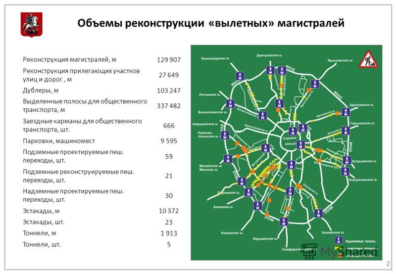 Объемы реконструкции « вылетных » магистралей 2 Реконструкция магистралей, м 129 907 Реконструкция прилегающих участков улиц и дорог, м 27 649 Дублеры, м 103 247 Выделенные полосы для общественного транспорта, м 337 482 Заездные карманы для обществен