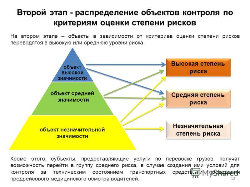 Высокая степень риска Средняя степень риска Незначительная степень риска объект высокой значимости объект средней значимости объект незначительной значимости Второй этап - распределение объектов контроля по критериям оценки степени рисков На втором э