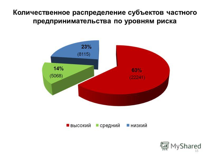 Количественное распределение субъектов частного предпринимательства по уровням риска 23% 63% 14% 15