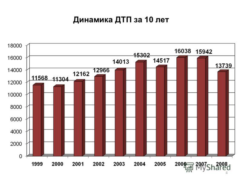 Динамика ДТП за 10 лет 4