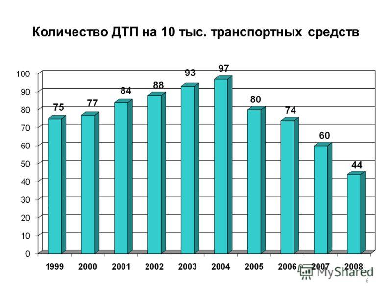 Количество ДТП на 10 тыс. транспортных средств 6