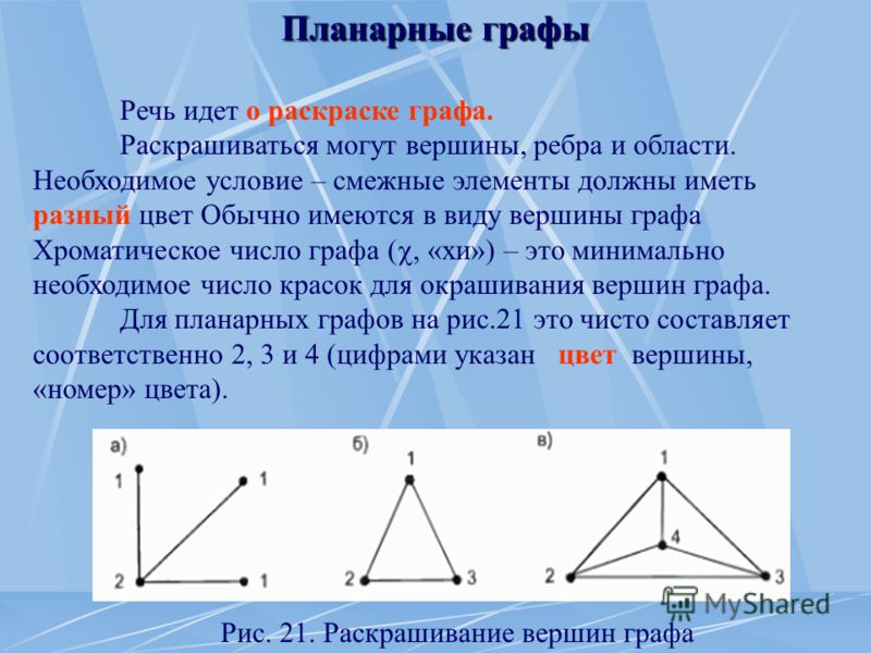 Планарные графы Речь идет о раскраске графа. Раскрашиваться могут вершины, ребра и области. Необходимое условие – смежные элементы должны иметь разный цвет Обычно имеются в виду вершины графа Хроматическое число графа (, «хи») – это минимально необхо