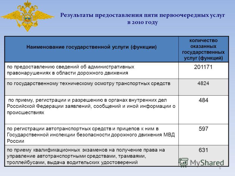 6 Результаты предоставления пяти первоочередных услуг в 2010 году Наименование государственной услуги (функции) количество оказанных государственных услуг (функций) по предоставлению сведений об административных правонарушениях в области дорожного дв
