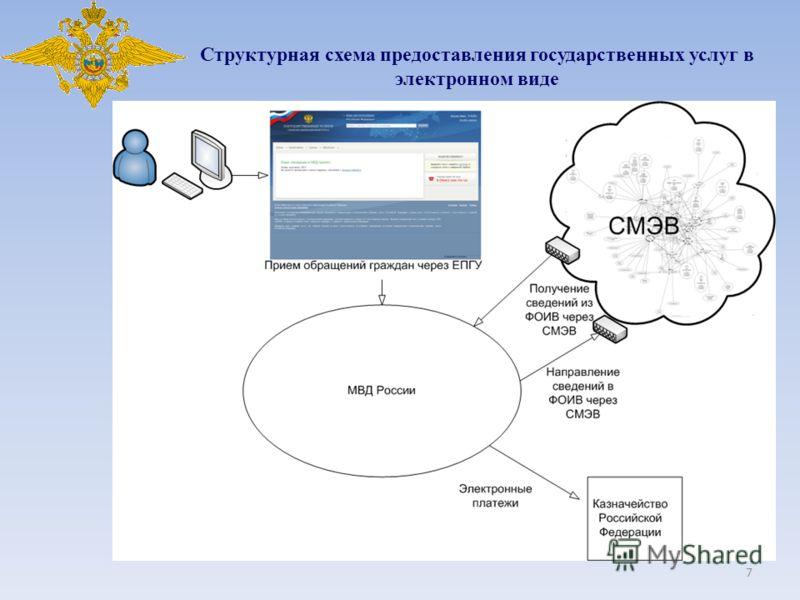 7 Структурная схема предоставления государственных услуг в электронном виде