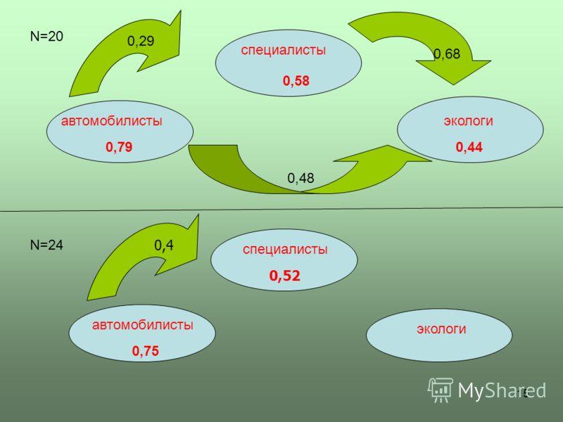 15 N=20 N=24 специалисты автомобилисты экологи 0,58 0,440,79 0,29 0,68 0,48 специалисты автомобилисты экологи 0,75 0,52 0,4