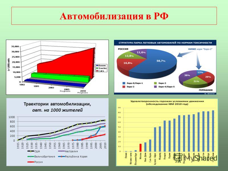 3 Автомобилизация в РФ
