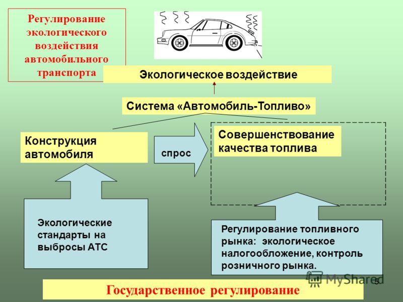 5 Регулирование экологического воздействия автомобильного транспорта Экологическое воздействие Система «Автомобиль-Топливо» Совершенствование качества топлива Государственное регулирование Экологические стандарты на выбросы АТС Регулирование топливно