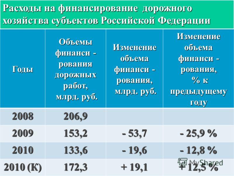 Расходы на финансирование дорожного хозяйства субъектов Российской Федерации Годы Объемы финанси - рования дорожных работ, млрд. руб. Изменение объема финанси - рования, млрд. руб. Изменение объема финанси - рования, % к предыдущему году 2008206,9 20