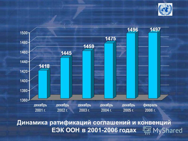 Динамика ратификаций соглашений и конвенций ЕЭК ООН в 2001-2006 годах