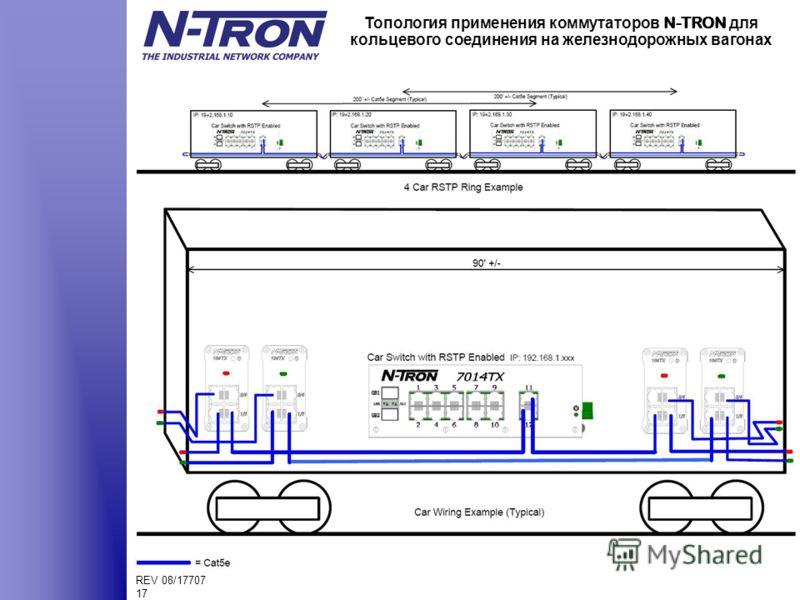 REV 08/17707 17 Топология применения коммутаторов N-TRON для кольцевого соединения на железнодорожных вагонах