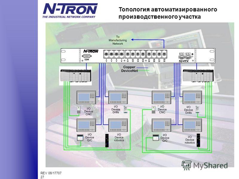 REV 08/17707 27 Топология автоматизированного производственного участка