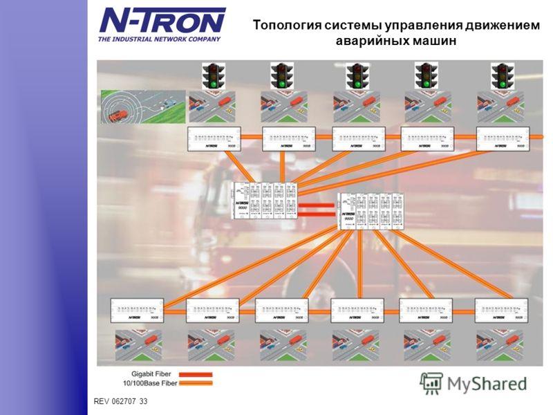 REV 062707 33 Топология системы управления движением аварийных машин