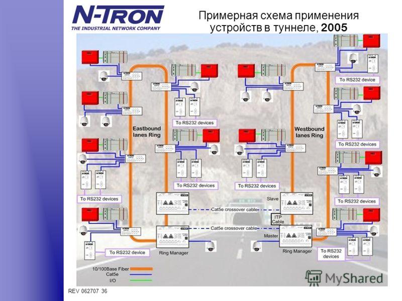 REV 062707 36 Примерная схема применения устройств в туннеле, 2005