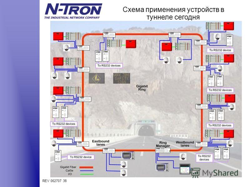 REV 062707 38 Схема применения устройств в туннеле сегодня