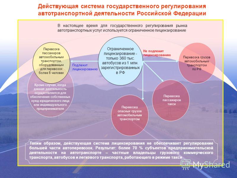 Действующая система государственного регулирования автотранспортной деятельности Российской Федерации Ограниченное лицензирование - только 360 тыс. автобусов из 1 млн. зарегистрированных в РФ В настоящее время для государственного регулирования рынка