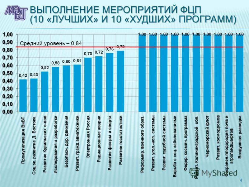 ВЫПОЛНЕНИЕ МЕРОПРИЯТИЙ ФЦП (10 «ЛУЧШИХ» И 10 «ХУДШИХ» ПРОГРАММ) 4 Средний уровень – 0,84
