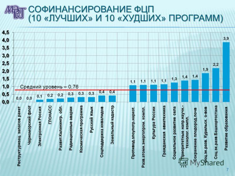 СОФИНАНСИРОВАНИЕ ФЦП (10 «ЛУЧШИХ» И 10 «ХУДШИХ» ПРОГРАММ) 7 Средний уровень – 0,76