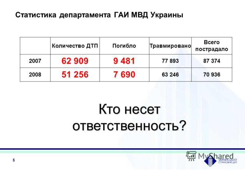 5 Количество ДТППогиблоТравмировано Всего пострадало 2007 62 9099 481 77 89387 374 2008 51 2567 690 63 24670 936 Статистика департамента ГАИ МВД Украины Кто несет ответственность?