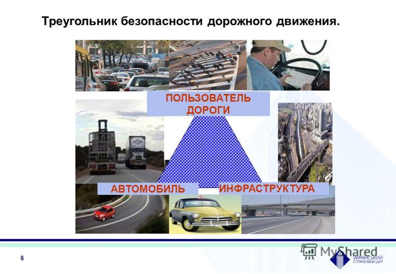 6 Треугольник безопасности дорожного движения. АВТОМОБИЛЬ ПОЛЬЗОВАТЕЛЬ ДОРОГИ ИНФРАСТРУКТУРА