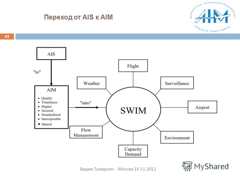 Переход от AIS к AIM 42 Вадим Тумаркин - Москва 14.11.2012