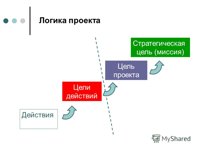 Логика проекта Цели действий Цель проекта Стратегическая цель (миссия) Действия