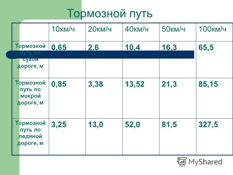 Тормозной путь 10км/ч20км/ч40км/ч50км/ч100км/ч Тормозной путь по сухой дороге, м 0,652,610,416,365,5 Тормозной путь по мокрой дороге, м 0,853,3813,5221,385,15 Тормозной путь по ледяной дороге, м 3,2513,052,081,5327,5