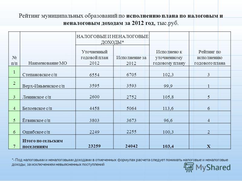 п/пНаименование МО НАЛОГОВЫЕ И НЕНАЛОГОВЫЕ ДОХОДЫ* Исполнено к уточненному годовому плану Рейтинг по исполнению годового плана Уточненный годовой план 2012 Исполнение за 2012 1 Степановское с/п65546705102,33 2 Верх-Иньвенское с/п3595359399,91 3Ленинс