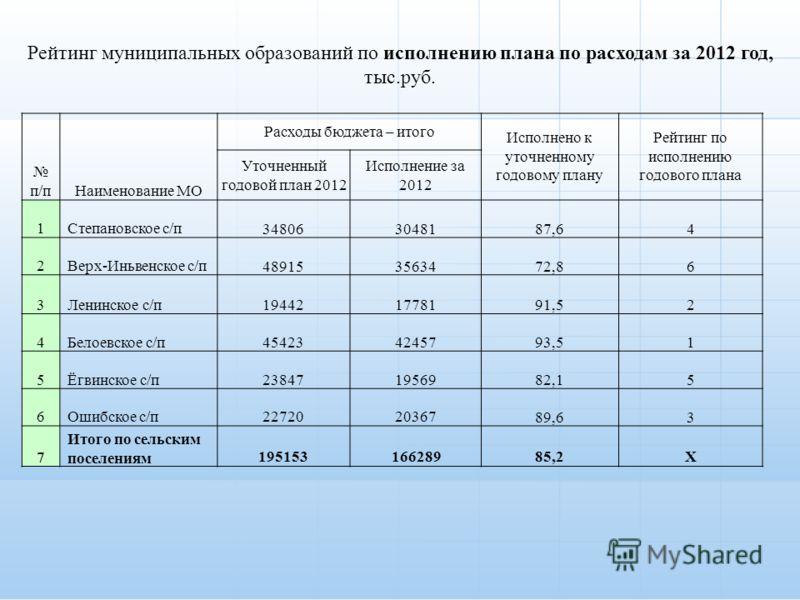 п/пНаименование МО Расходы бюджета – итого Исполнено к уточненному годовому плану Рейтинг по исполнению годового плана Уточненный годовой план 2012 Исполнение за 2012 1Степановское с/п348063048187,64 2Верх-Иньвенское с/п489153563472,86 3Ленинское с/п