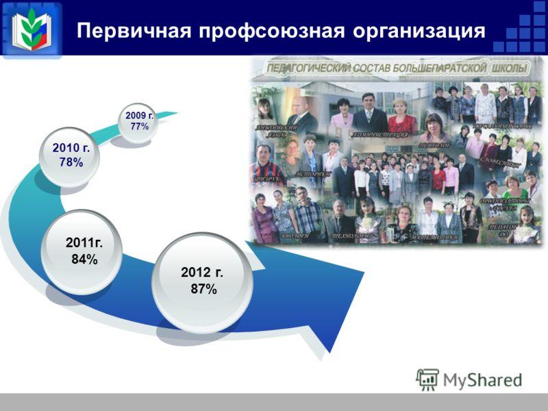 Первичная профсоюзная организация 2012 г. 87% 2011г. 84% 2010 г. 78% 2009 г. 77%