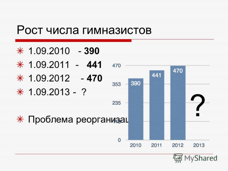 Рост числа гимназистов 1.09.2010 - 390 1.09.2011 - 441 1.09.2012 - 470 1.09.2013 - ? Проблема реорганизации ?