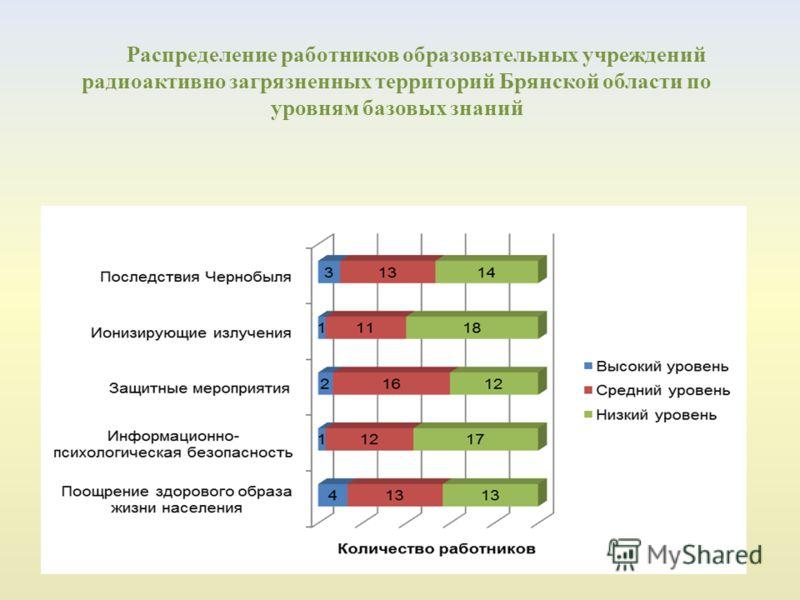 Распределение работников образовательных учреждений радиоактивно загрязненных территорий Брянской области по уровням базовых знаний