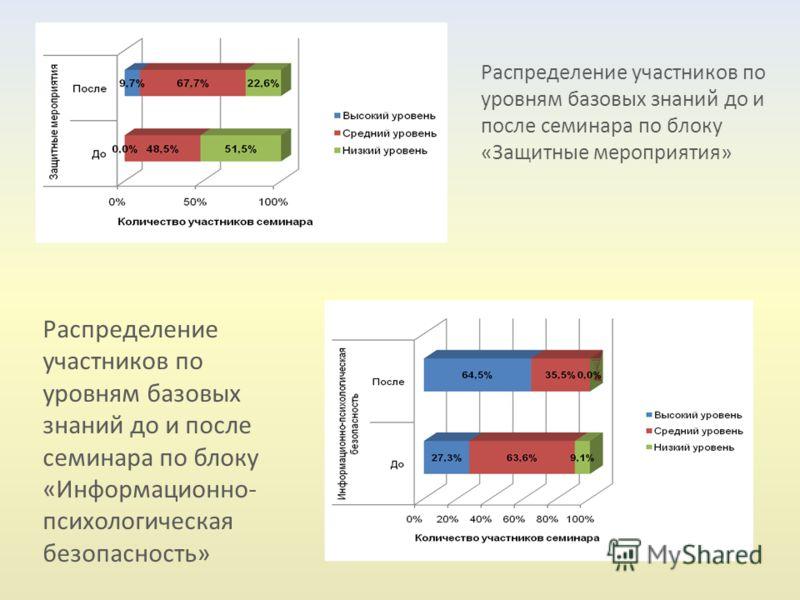 Распределение участников по уровням базовых знаний до и после семинара по блоку «Защитные мероприятия» Распределение участников по уровням базовых знаний до и после семинара по блоку «Информационно- психологическая безопасность»