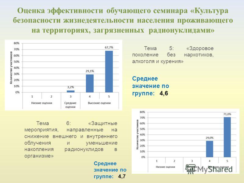 Оценка эффективности обучающего семинара «Культура безопасности жизнедеятельности населения проживающего на территориях, загрязненных радионуклидами» Тема 5: «Здоровое поколение без наркотиков, алкоголя и курения» Среднее значение по группе: 4,6 Тема