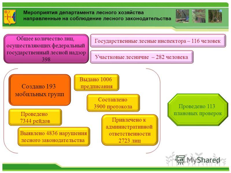 Мероприятия департамента лесного хозяйства направленные на соблюдение лесного законодательства Создано 193 мобильных групп Проведено 7344 рейдов Привлечено к административной ответственности 2723 лиц Составлено 3900 протокола Проведено 113 плановых п