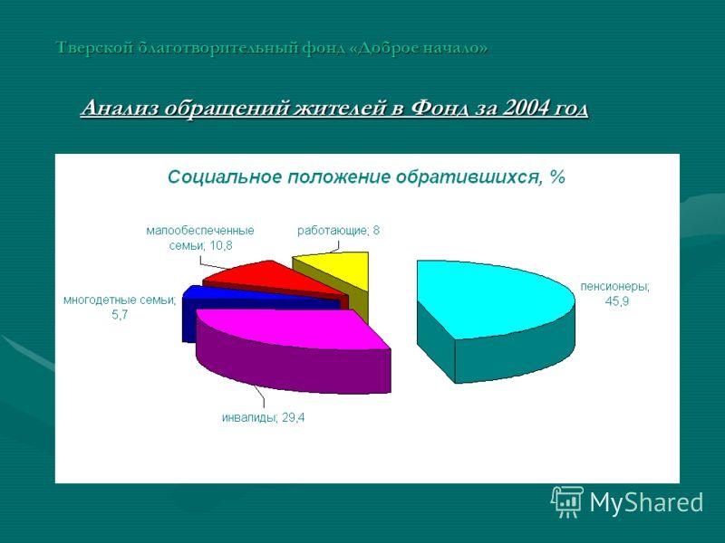 Тверской благотворительный фонд «Доброе начало» Анализ обращений жителей в Фонд за 2004 год