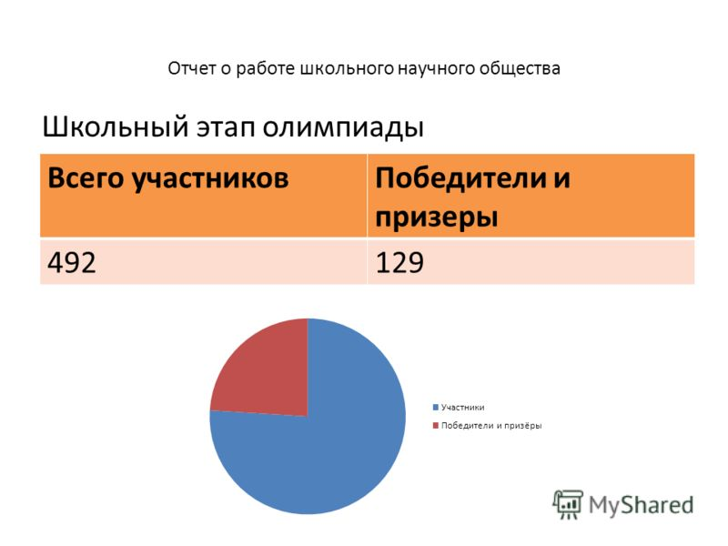 Отчет о работе школьного научного общества Всего участниковПобедители и призеры 492129 Школьный этап олимпиады