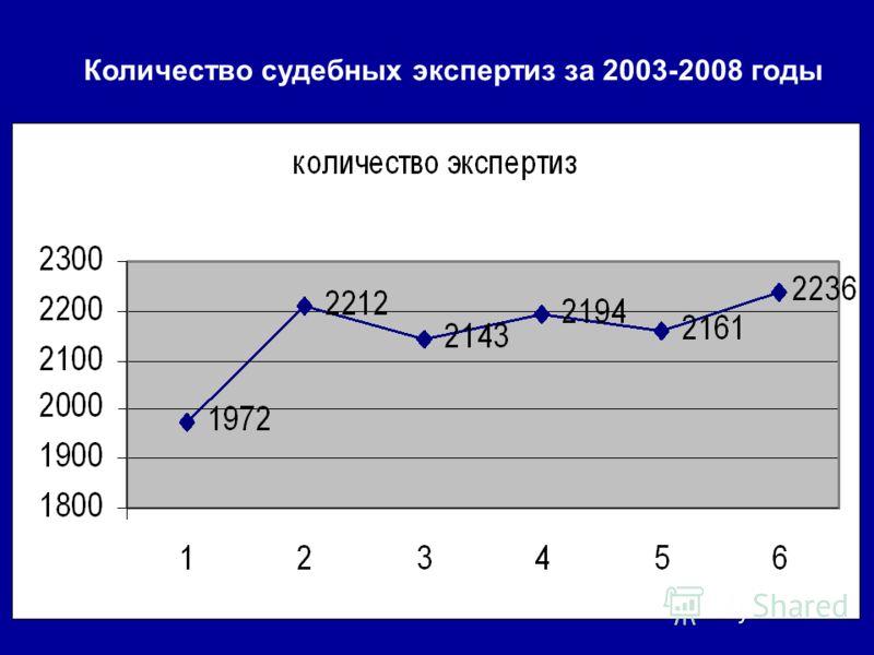 Количество судебных экспертиз за 2003-2008 годы