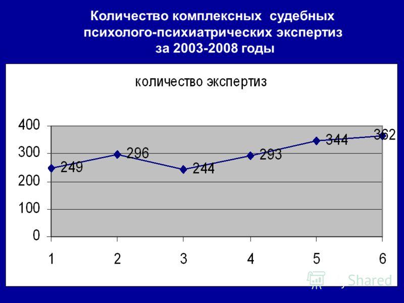 Количество комплексных судебных психолого-психиатрических экспертиз за 2003-2008 годы