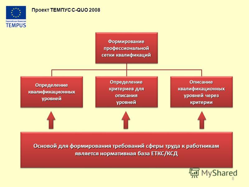 Проект ТЕМПУС C-QUO 2008 Формирование профессиональной сетки квалификаций ОпределениеквалификационныхуровнейОпределение критериев для описанияуровнейОписаниеквалификационных уровней через критерии Основой для формирования требований сферы труда к раб