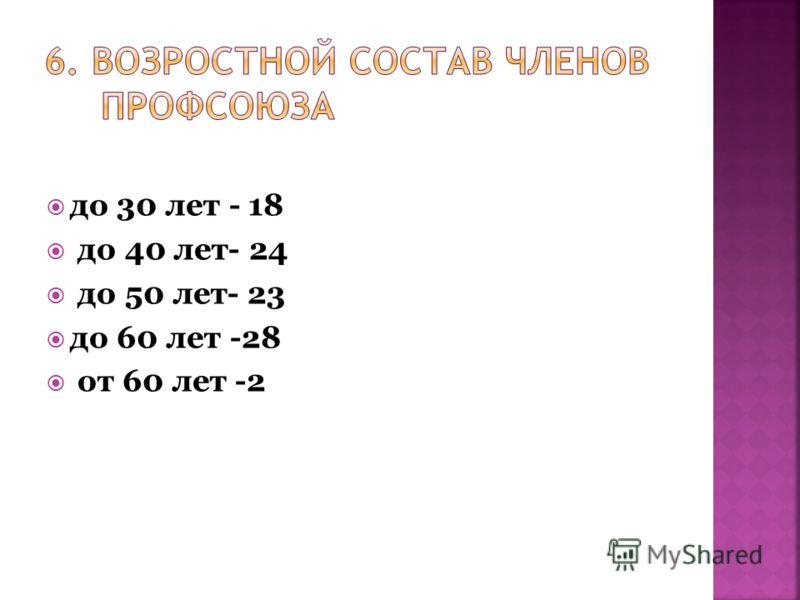 до 30 лет - 18 до 40 лет- 24 до 50 лет- 23 до 60 лет -28 от 60 лет -2