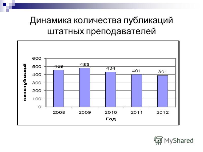 Динамика количества публикаций штатных преподавателей