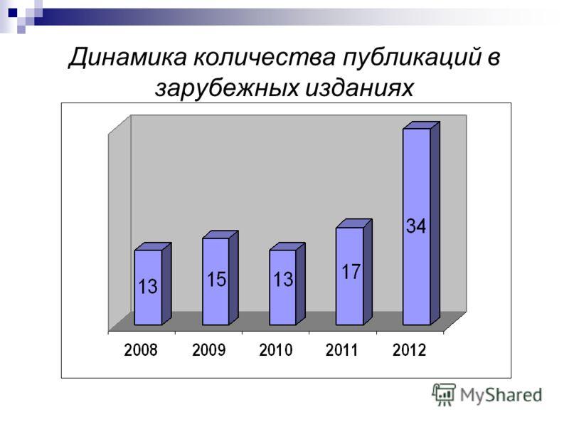 Динамика количества публикаций в зарубежных изданиях